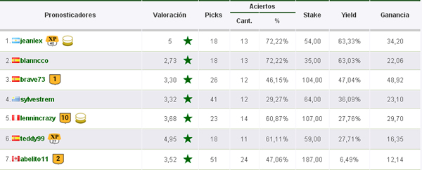 Mejores Tipsters